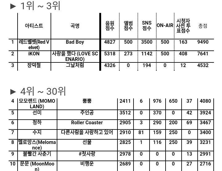 <em>Bad Boy</em> vượt qua <em>Love Scenario</em> trên Inkigayo chiều 11/2, giúp Red Velvet có chiến thắng thứ 4. Chương trình hôm nay không phát sóng để nhường chỗ cho Thế vận hội Olympic mùa đông Pyeongchang.