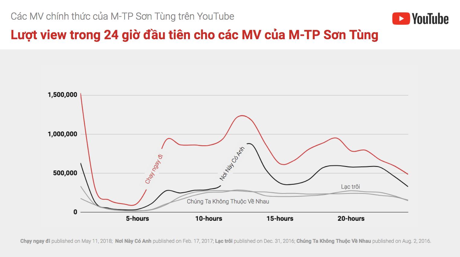 Thống kê về lượt xem của các MV Chạy ngay đi, Nơi này có anh, Lạc trôi (Nguồn: Trang blog tiếng Việt chính thức của Google).