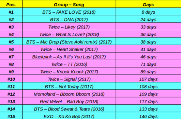 15 MV Kpop cán mốc 100 triệu view nhanh nhất tính đến thời điểm hiện tại.