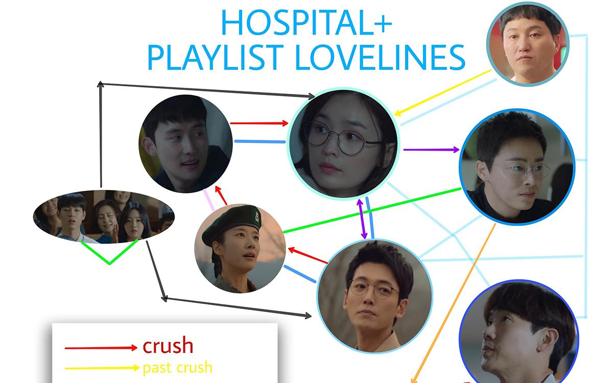 Hospital Playlist Tập 4 Với Vong Tron Tinh Yeu Của Jung Kyung Ho
