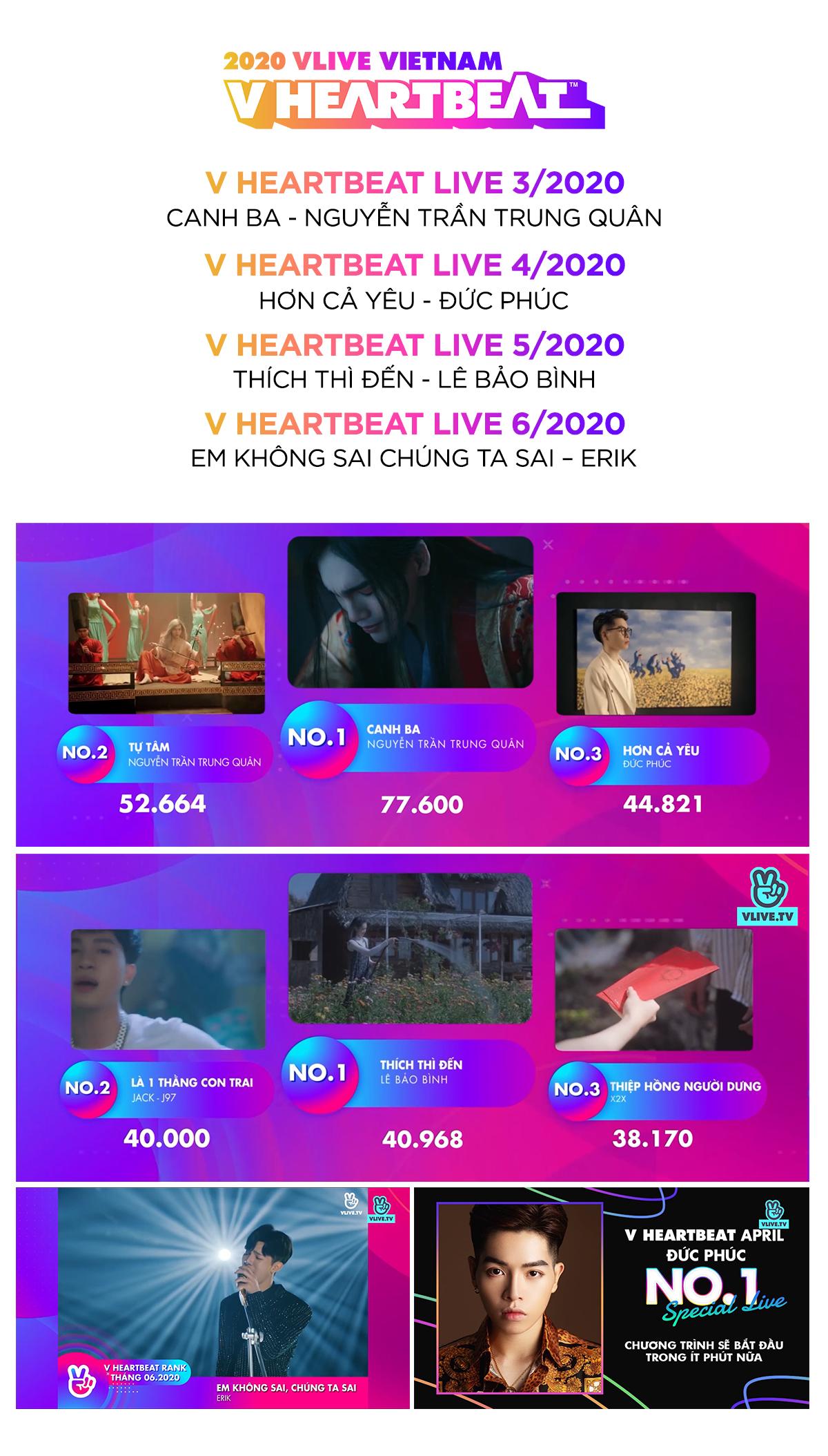 V Heartbeat Rank: Bảng xếp hạng âm nhạc đánh giá sự yêu thích của công chúng cho mỗi ca khúc chuẩn nhất tại Việt Nam? Ảnh 6