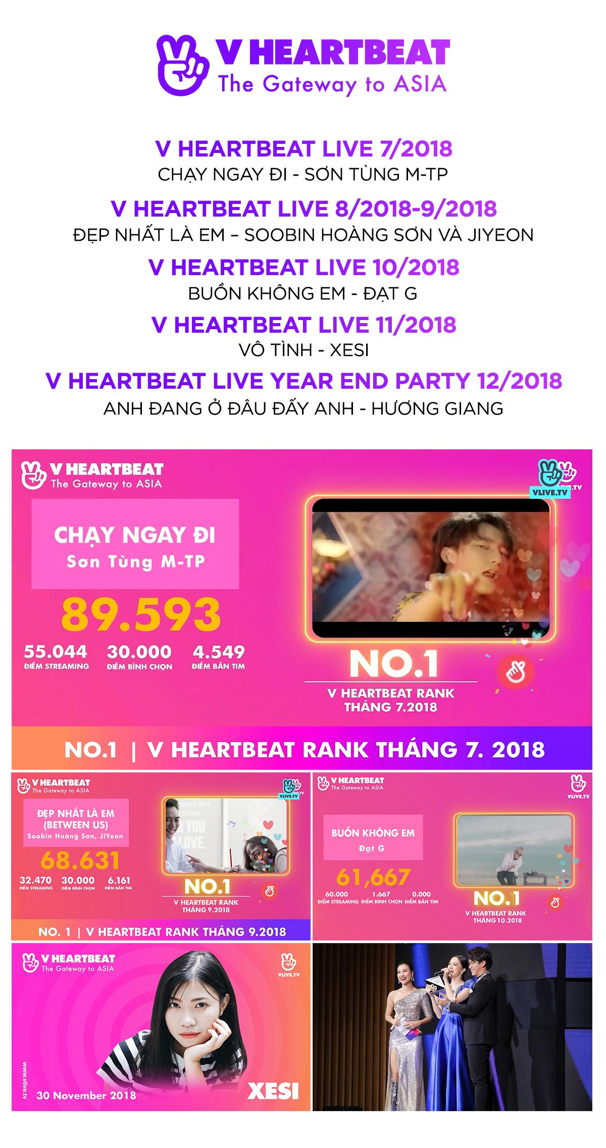 V Heartbeat Rank: Bảng xếp hạng âm nhạc đánh giá sự yêu thích của công chúng cho mỗi ca khúc chuẩn nhất tại Việt Nam? Ảnh 4