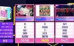 Chuyện thật như đùa: Momoland giật cúp trước mặt Wanna One dù đã dừng quảng bá