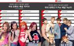 Chỉ cần BTS, BigHit 'đạp văng' SM - JYP và 'độc tôn' tại Youtube thế này!