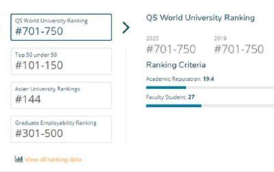 ĐH Quốc gia TP.HCM lọt Top 500 trường Đại học đạt tỷ lệ sinh viên có việc làm tốt nhất thế giới