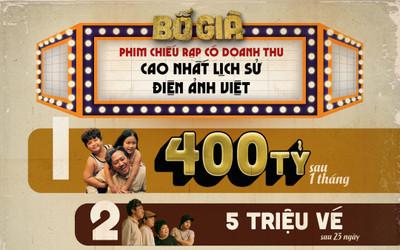 'Bố già' của Trấn Thành đạt cán mốc 400 tỷ với 5,3 triệu vé sau 1 tháng ra mắt: Sắp chiếu tại nước ngoài!