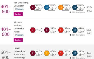 4 Đại học ở Việt Nam lọt top trường có tầm ảnh hưởng hàng đầu thế giới năm 2021