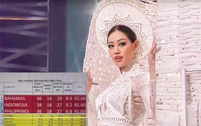 Rò rỉ bảng điểm của National Costume: Khánh Vân đang đứng thứ 4 thế nhưng sự thật là?