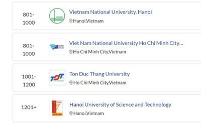4 Đại học ở Việt Nam lọt Top các trường đại học hàng đầu thế giới