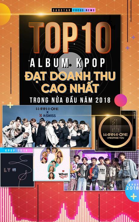 Top 10 album Kpop đạt doanh thu cao nhất trong nửa đầu năm 2018