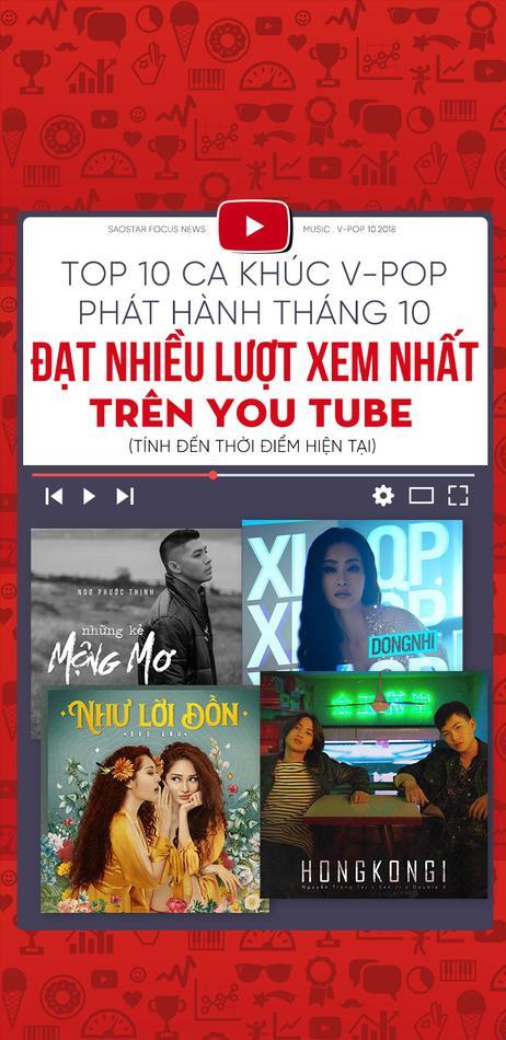 Top 10 ca khúc V-Pop phát hành tháng 10 đạt nhiều lượt xem nhất trên Youtube
