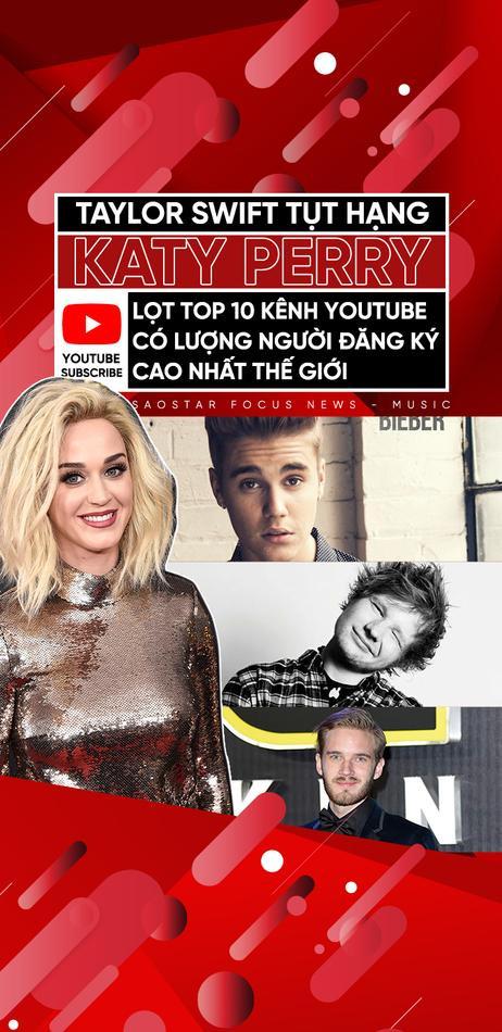 Taylor Swift tụt hạng, Katy Perry lọt top 10 kênh Youtube có lượng người đăng ký cao nhất thế giới