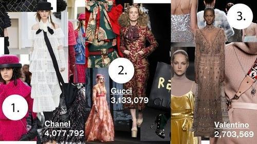 Top 10 nhãn hàng được xem nhiều nhất tại Vogue