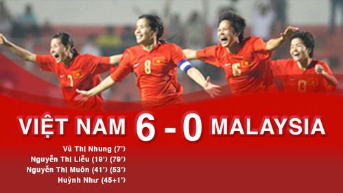 Chi tiết trận nữ Việt Nam 6-0 Malaysia: Nữ VN thăng hoa, đoạt HCV SEA Games