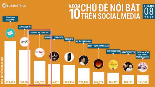 Dù đã kết thúc, The Face vẫn chễm chệ nằm trong Top 3 chủ đề nổi bật nhất trên mạng xã hội