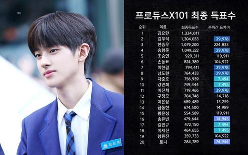 Lộ BXH bị xem là 'gian lận' của 20 TTS đêm chung kết 'Produce X 101': Kim Min Kyu hạng 17