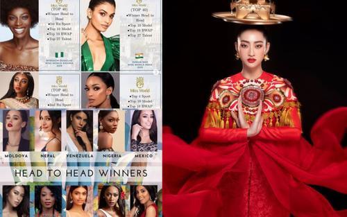 Vừa về nhì Top Model, Lương Thùy Linh đối diện với tỷ lệ chọi cực gắt ở Miss World, fan nín thở chờ đợi