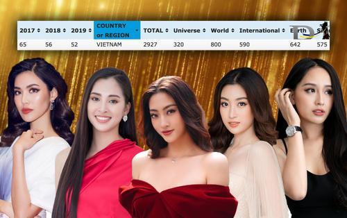 Nhan sắc Việt thăng hạng: Ghi điểm mạnh nhờ thành tích tại Miss World
