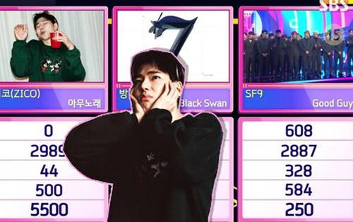 Đánh bại BTS và SF9 với điểm số cách biệt, 'Any Song' của Zico chưa hề hạ nhiệt với chiến thắng thứ 4 tại Inkigayo