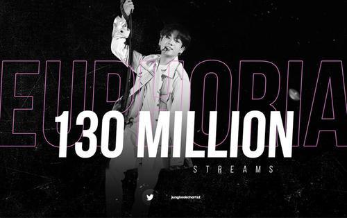 'Euphoria' của Jungkook cán mốc 'combo' thành tích mới: Từ lượt stream cao nhất đến số ngày trụ vững BXH Melon