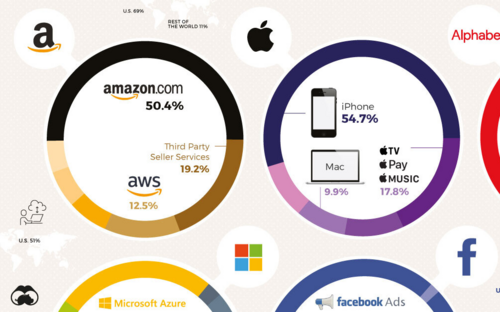'Săm soi' cách kiếm hàng trăm tỉ mỗi năm của các ông lớn công nghệ