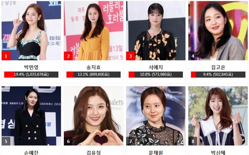 Kết quả bình chọn 'AAA 2020' ngày 25 bảng nữ: Park Min Young soán ngôi Son Ye Jin, Song Ji Hyo theo sau