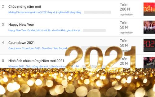 Đây là từ khoá được nhiều người Việt Nam tìm kiếm nhất trong ngày đầu của năm 2021