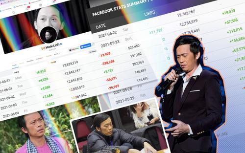 Nghệ sĩ Hoài Linh có bị người hâm mộ 'quay lưng' sau lùm xùm chậm cứu trợ miền Trung?