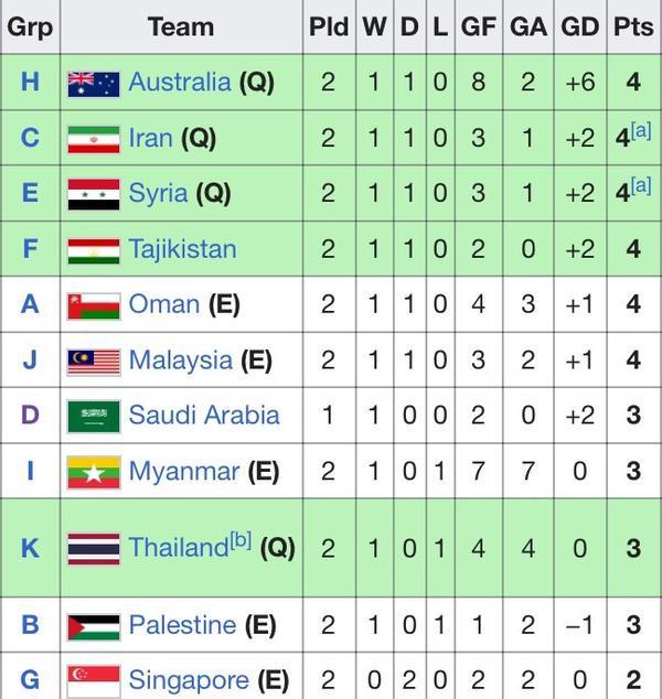 Bảng xếp hạng các đội nhì của các bảng đấu