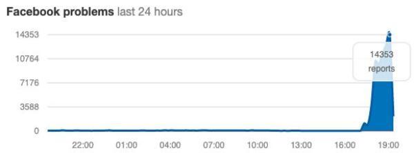 Lượng người báo cáo lỗi Facebook tăng vọt theo thời gian thực trên downdetector.