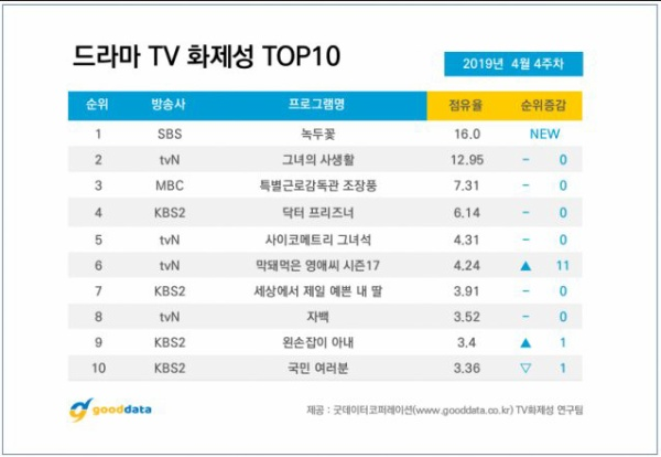 BXH diễn viên-phim tuần 4 tháng 4: Không phải Her Private Life của Park Min Young, cái tên đứng nhất gây nhiều bất ngờ ảnh 0