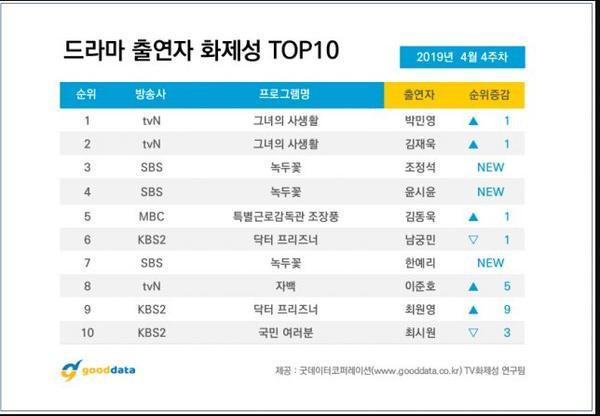 BXH diễn viên-phim tuần 4 tháng 4: Không phải Her Private Life của Park Min Young, cái tên đứng nhất gây nhiều bất ngờ ảnh 14