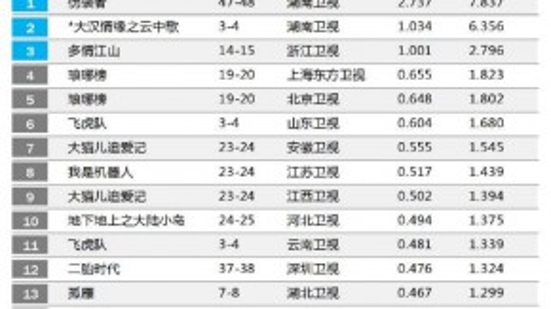 Rating của Vân trung cavượt ngưỡng 1% (ngày 28/9).
