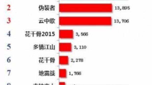 Sau 1 tuần đứng nhất, Vân trung catụt xuống vị trí thứ 3 trên bảng tổng kết lượt xem online tại Trung Quốc.