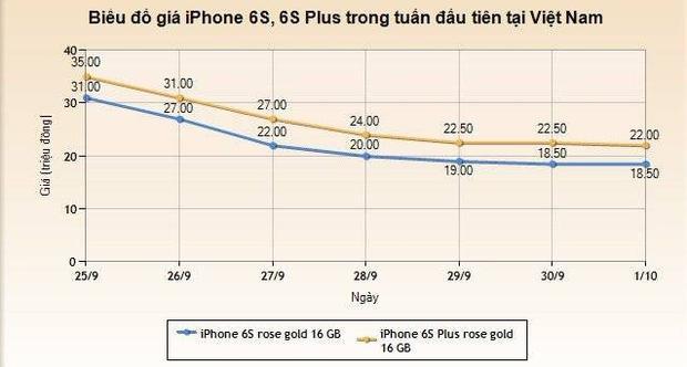 iPhone 6S, 6S Plus giảm giá kỷ lục trong tuần đầu về VN