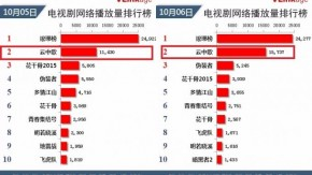 So sánh lượt theo dõi trực tuyến của Vân trung ca vào ngày mùng 5 và 6/10 qua các trang iQiyi, youku…