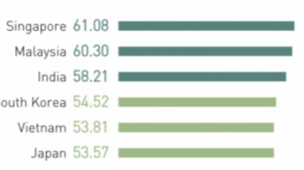 Bảng kết quả xếp hạng trình độ tiếng Anh của Việt Nam tại khu vực Châu Á. (Ảnh: EF report)