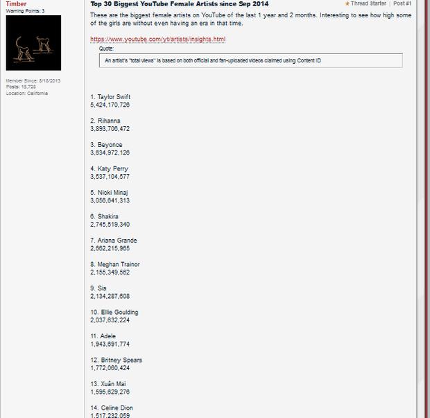 Xuân Mai đánh bại Celine Dion, Avril Lavigne trên bảng xếp hạng YouTube