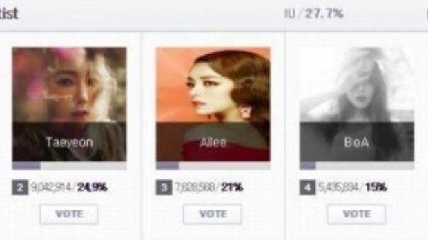IU đang dẫn đầu bình chọn Nữ nghệ sĩ xuất sắc nhất ở MAMA 2015.