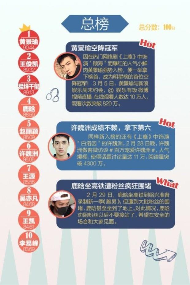 Bảng xếp hạng hot nhất Sina: Hoàng Cảnh Du nhảy vọt lên số 1  một thành tích đáng sợ