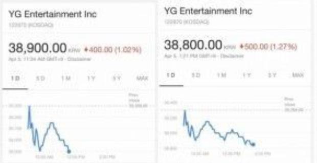Cổ phiếu của YG Entertainment giảm do scandal ra đi của Minzy.