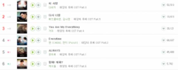 Có những thời điểm tất cả các bài nhạc phim đều đứng đầu lượng download tại Melon - BXH trực tuyến lớn nhất Hàn Quốc.