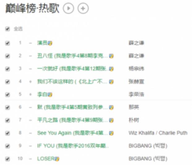 If You trở thành ca khúc có thứ hạng cao nhất của BigBang.