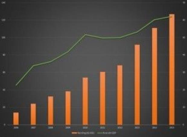 Biểu đồ thể hiện tỷ lệ nợ công tăng lên theo từng năm. Đồ họa: Hiếu Công.