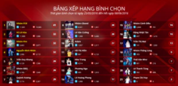 Danh sách 21 thí sinh tham gia vòng Liveshow Tấm vé cuối cùng.