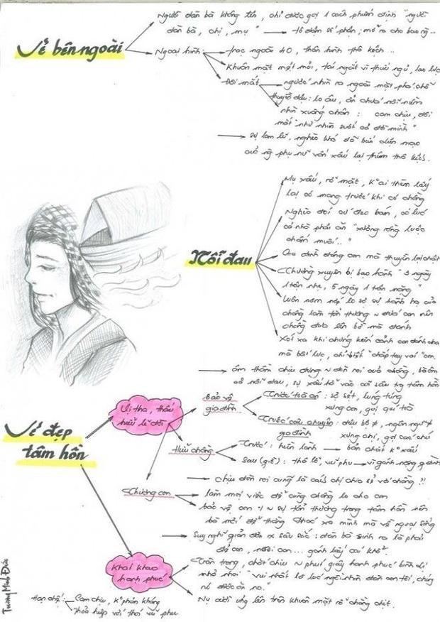 Sơ đồ bằng hình vẽ thú vị giúp sĩ tử khối 12 sẵn sàng chiến đấu với môn Văn