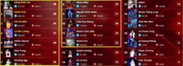 Danh sách 12 thí sinh có lượt bình chọn cao nhất được công bố trên Saostar.vn