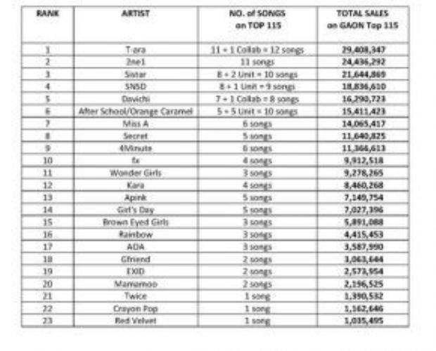 12 ca khúc với hơn 29.4 triệu lượt download trong 6 năm qua đã giúp girlgroup nhà MBK đứng đầu BXH.