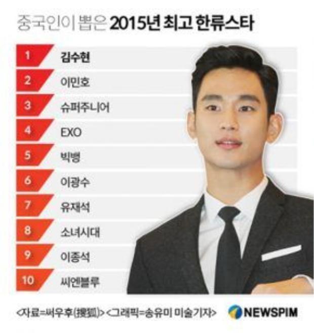 Top 10 ngôi sao Hàn Quốc được ưa thích nhất tại Trung Quốc năm 2015.