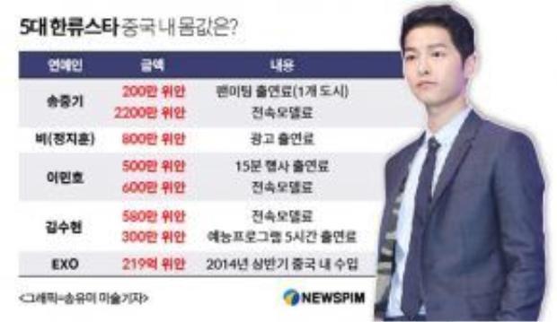 Top 5 sao kiếm được nhiều tiền nhất tại Trung Quốc bao gồm: Song Joong Ki, Bi Rain, Lee Min Ho, Kim Soo Hyun và EXO.